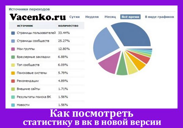 kak-posmotret-statistiku-v-vk-v-novoj-versii